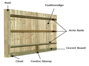Closeboard Fencing Example