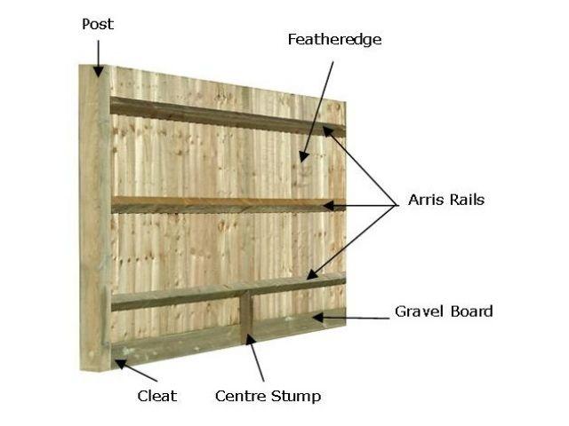 Closeboard Fencing Components Diagram